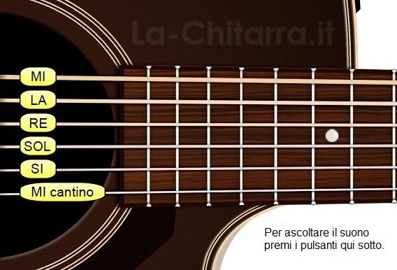 accordatore chitarra